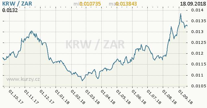 Vývoj kurzu KRW/ZAR - graf