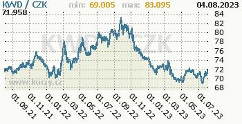 Kuvajtský dinár graf KWD / CZK denní hodnoty, 2 roky, formát 350 x 180 (px) PNG