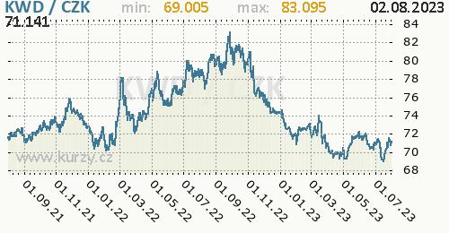 Kuvajtský dinár graf KWD / CZK denní hodnoty, 2 roky, formát 500 x 260 (px) PNG