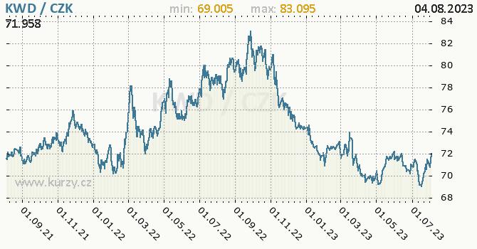 Kuvajtský dinár graf KWD / CZK denní hodnoty, 2 roky, formát 670 x 350 (px) PNG