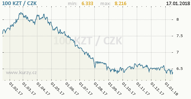 Graf česká koruna a kazachstánské tenge