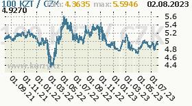 Kazakhstan Tenge, graf kurzu Tenge, KZT/CZK