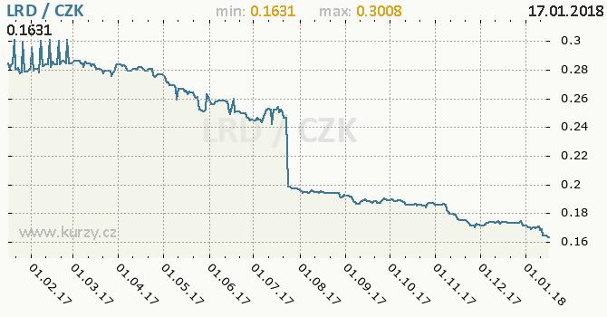 Graf česká koruna a liberijský dolar