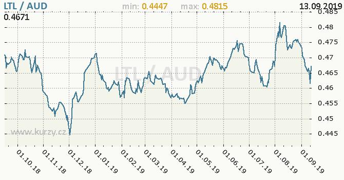 Vývoj kurzu LTL/AUD - graf