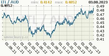 Graf LTL / AUD denní hodnoty, 2 roky, formát 350 x 180 (px) PNG