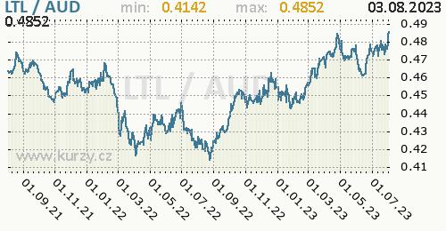 Graf LTL / AUD denní hodnoty, 2 roky, formát 500 x 260 (px) PNG