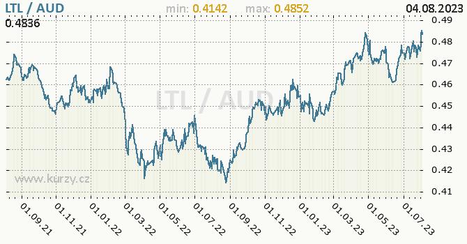 Graf LTL / AUD denní hodnoty, 2 roky, formát 670 x 350 (px) PNG