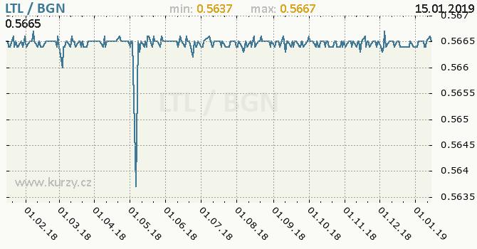 Vývoj kurzu LTL/BGN - graf