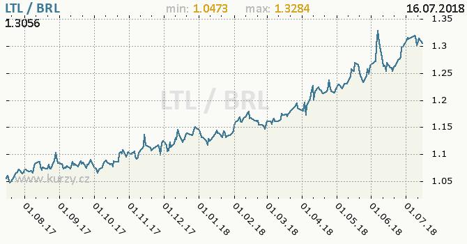Vývoj kurzu LTL/BRL - graf