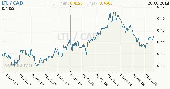 Vývoj kurzu LTL/CAD - graf