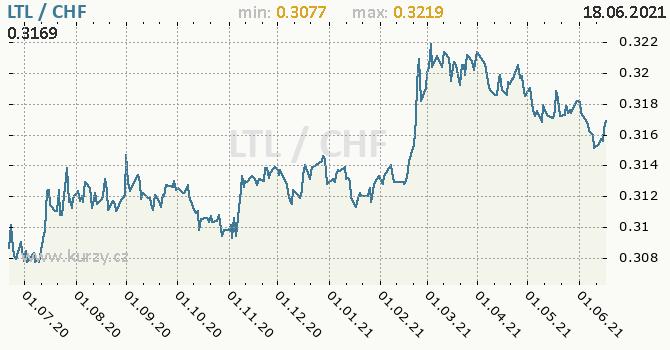 Vývoj kurzu LTL/CHF - graf