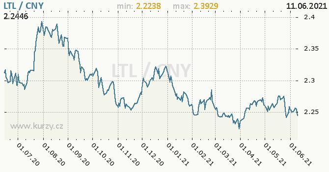 Vývoj kurzu LTL/CNY - graf