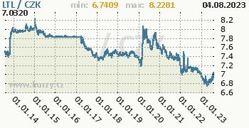 Litevský litas graf LTL / CZK denní hodnoty, 10 let, formát 350 x 180 (px) PNG