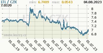 Litevský litas graf LTL / CZK denní hodnoty, 5 let, formát 350 x 180 (px) PNG