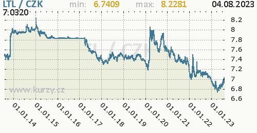 Litevský litas graf LTL / CZK denní hodnoty, 10 let, formát 500 x 260 (px) PNG