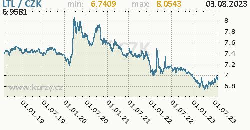 Litevský litas graf LTL / CZK denní hodnoty, 5 let, formát 500 x 260 (px) PNG