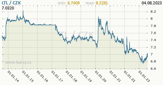 Litevský litas graf LTL / CZK denní hodnoty, 10 let, formát 670 x 350 (px) PNG