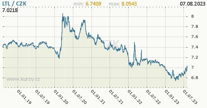 Litevský litas graf LTL / CZK denní hodnoty, 5 let, formát 670 x 350 (px) PNG