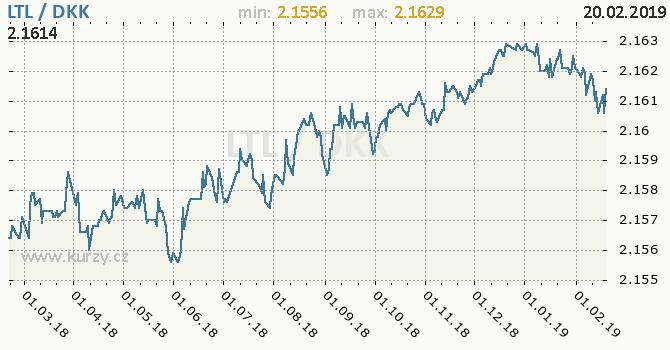 Vývoj kurzu LTL/DKK - graf