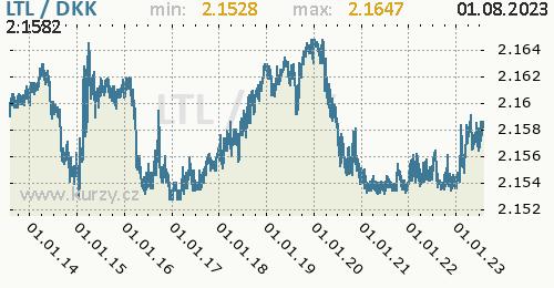 Graf LTL / DKK denní hodnoty, 10 let, formát 500 x 260 (px) PNG