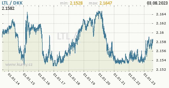 Graf LTL / DKK denní hodnoty, 10 let, formát 670 x 350 (px) PNG