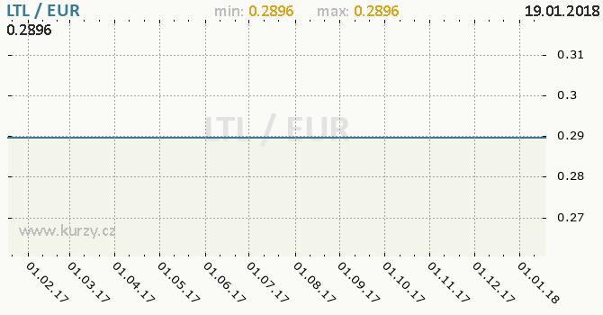 Graf euro a litevský litas