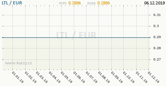 Vývoj kurzu LTL/EUR - graf