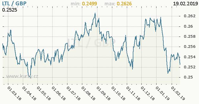 Vývoj kurzu LTL/GBP - graf