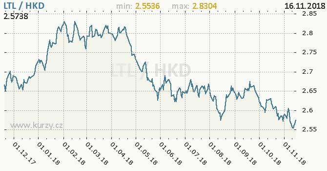 Vývoj kurzu LTL/HKD - graf