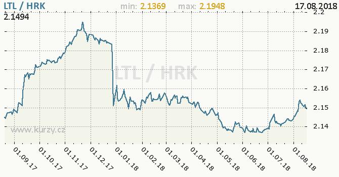 Vývoj kurzu LTL/HRK - graf