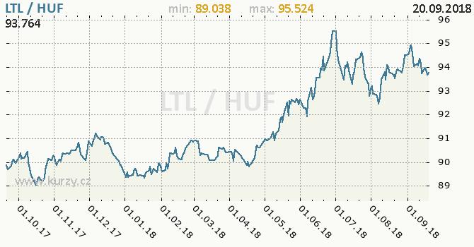 Vývoj kurzu LTL/HUF - graf