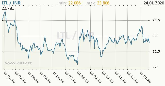 Vývoj kurzu LTL/INR - graf