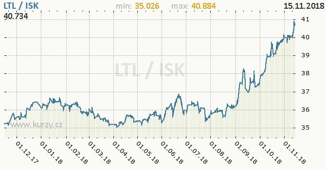 Vývoj kurzu LTL/ISK - graf