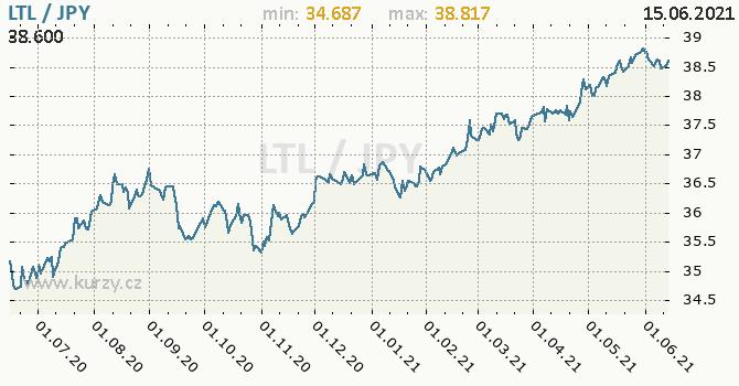 Vývoj kurzu LTL/JPY - graf