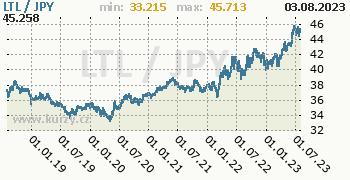 Graf LTL / JPY denní hodnoty, 5 let, formát 350 x 180 (px) PNG