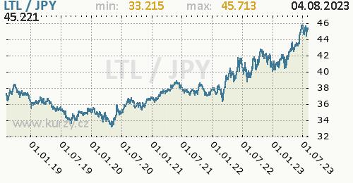 Graf LTL / JPY denní hodnoty, 5 let, formát 500 x 260 (px) PNG