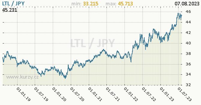 Graf LTL / JPY denní hodnoty, 5 let, formát 670 x 350 (px) PNG