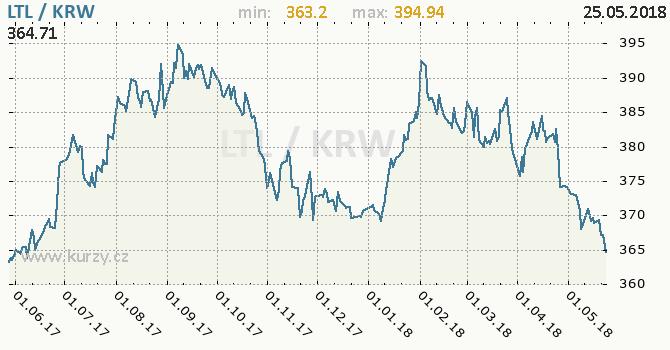 Vývoj kurzu LTL/KRW - graf