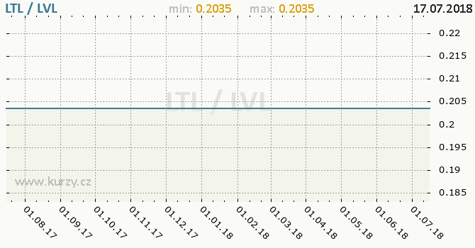 Vývoj kurzu LTL/LVL - graf