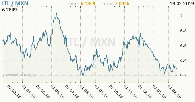 Vývoj kurzu LTL/MXN - graf