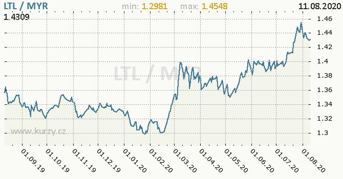 Vývoj kurzu LTL/MYR - graf