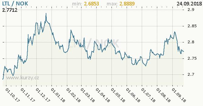 Vývoj kurzu LTL/NOK - graf