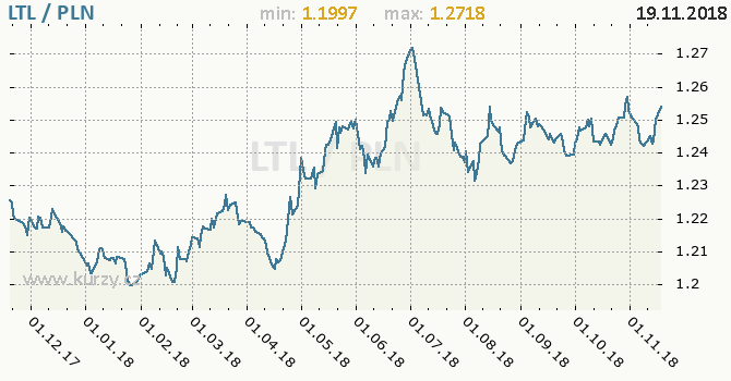Vývoj kurzu LTL/PLN - graf