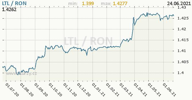 Vývoj kurzu LTL/RON - graf