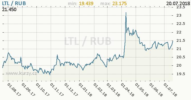 Vývoj kurzu LTL/RUB - graf
