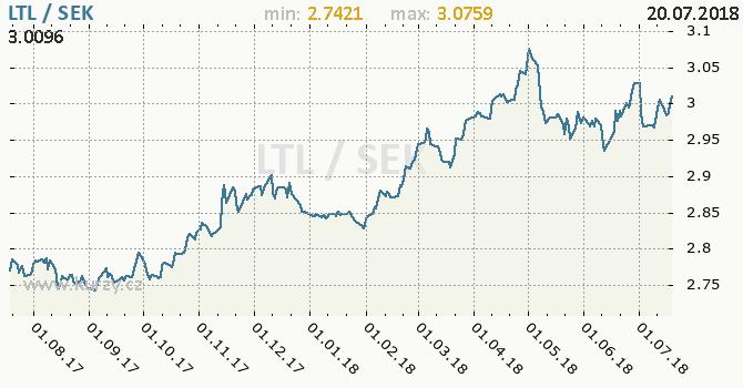 Vývoj kurzu LTL/SEK - graf