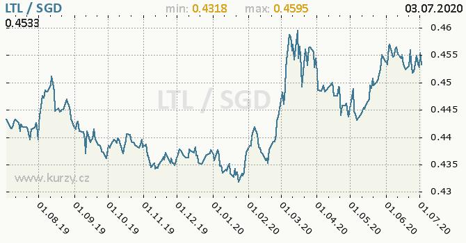 Vývoj kurzu LTL/SGD - graf