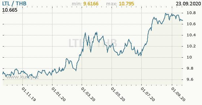 Vývoj kurzu LTL/THB - graf