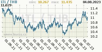 Graf LTL / THB denní hodnoty, 2 roky, formát 350 x 180 (px) PNG