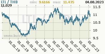 Graf LTL / THB denní hodnoty, 5 let, formát 350 x 180 (px) PNG